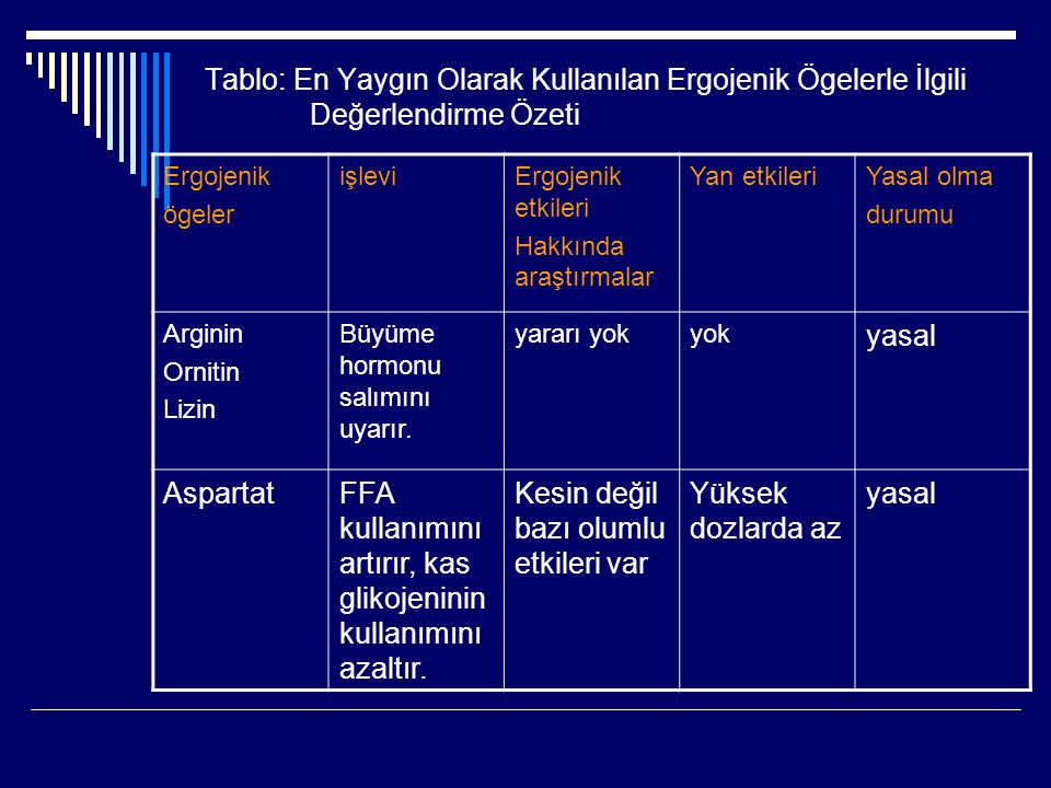 FFA kullanımını artırır, kas glikojeninin kullanımını azaltır.