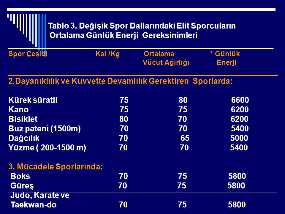 Tablo 3. Değişik Spor Dallarındaki Elit Sporcuların