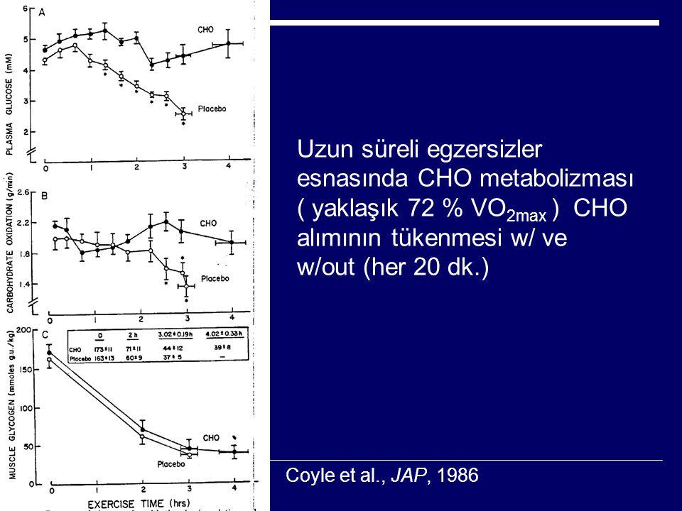 Uzun süreli egzersizler esnasında CHO metabolizması ( yaklaşık 72 % VO2max ) CHO alımının tükenmesi w/ ve w/out (her 20 dk.)