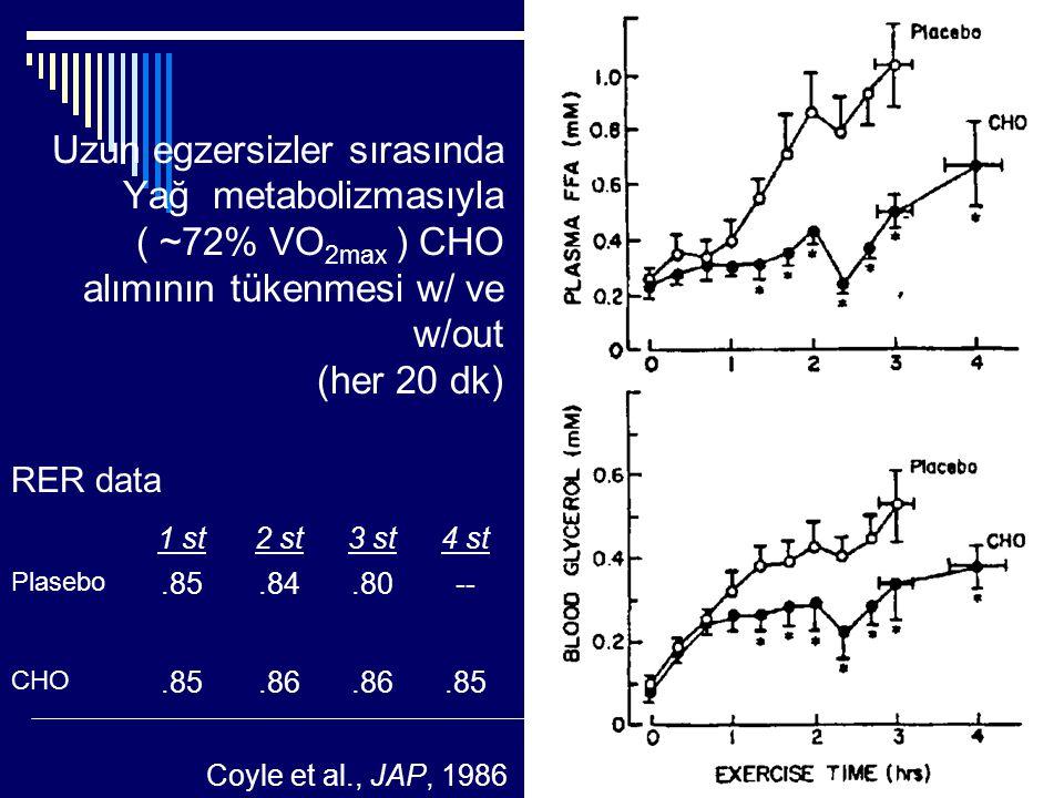 Uzun egzersizler sırasında Yağ metabolizmasıyla ( ~72% VO2max ) CHO alımının tükenmesi w/ ve w/out (her 20 dk)