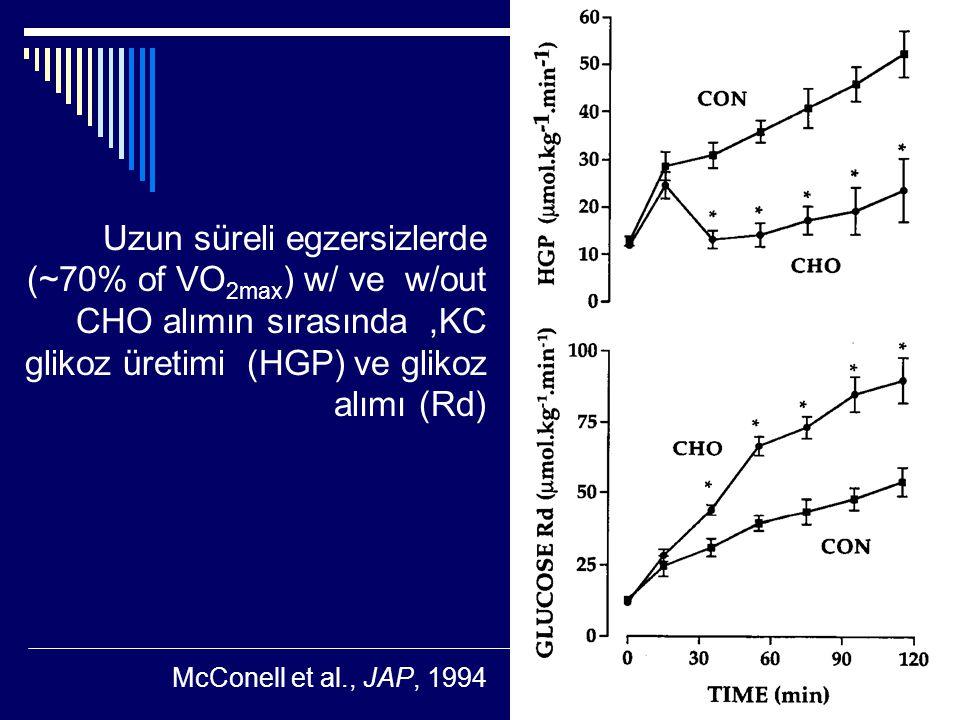 Uzun süreli egzersizlerde (~70% of VO2max) w/ ve w/out CHO alımın sırasında ,KC glikoz üretimi (HGP) ve glikoz alımı (Rd)