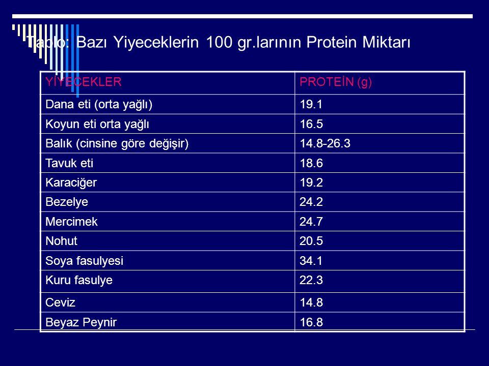 Tablo: Bazı Yiyeceklerin 100 gr.larının Protein Miktarı