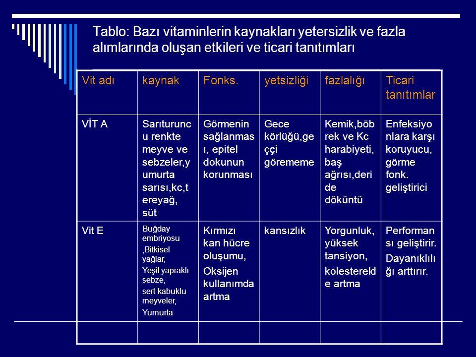 Tablo: Bazı vitaminlerin kaynakları yetersizlik ve fazla alımlarında oluşan etkileri ve ticari tanıtımları _______________________________________________