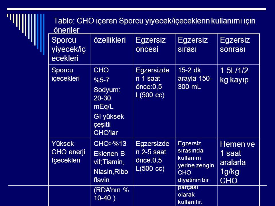 Tablo: CHO içeren Sporcu yiyecek/içeceklerin kullanımı için öneriler
