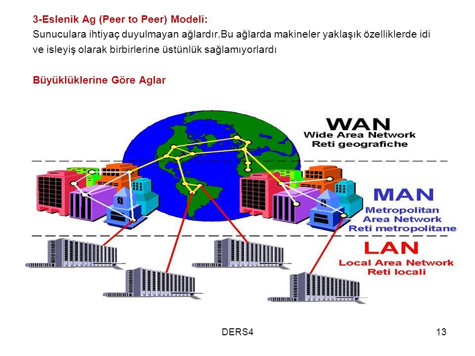 3-Eslenik Ag (Peer to Peer) Modeli: