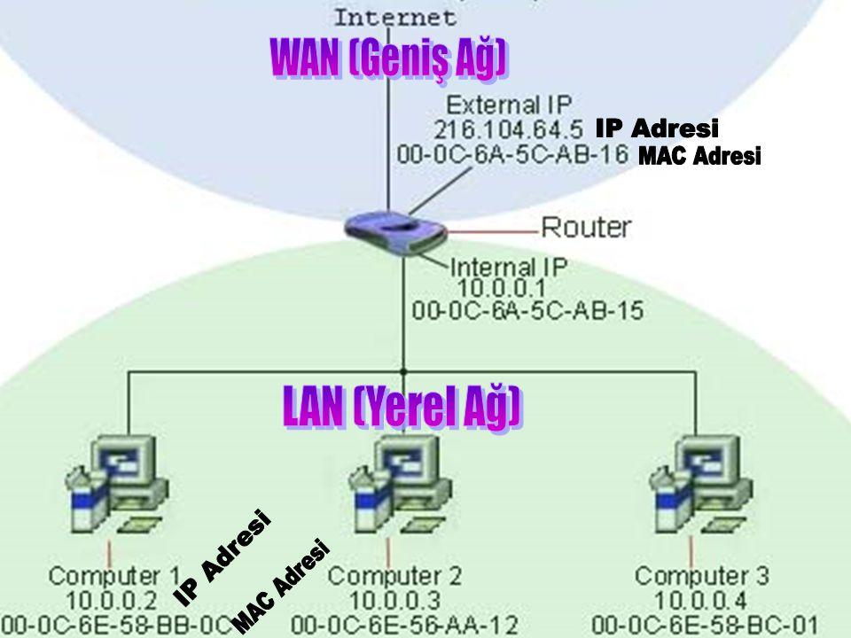 WAN (Geniş Ağ) IP Adresi MAC Adresi LAN (Yerel Ağ) IP Adresi MAC Adresi