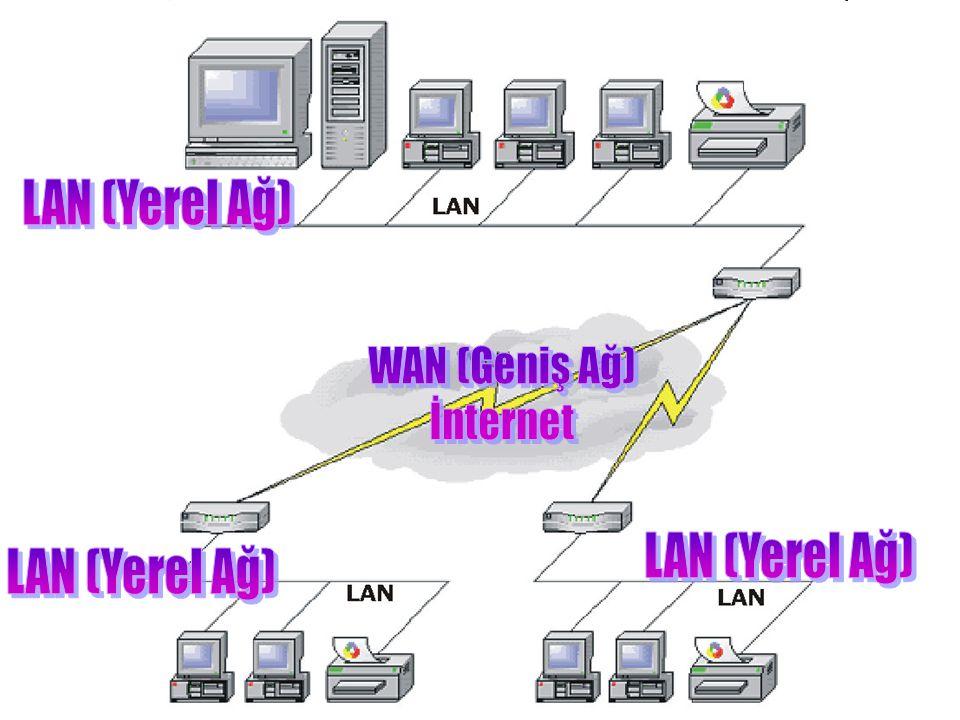 LAN (Yerel Ağ) WAN (Geniş Ağ) İnternet LAN (Yerel Ağ) LAN (Yerel Ağ)