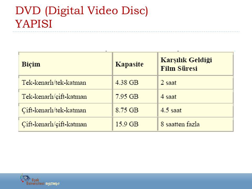 DVD (Digital Video Disc) YAPISI