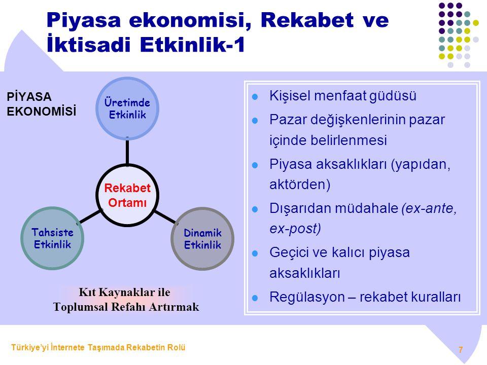 Piyasa ekonomisi, Rekabet ve İktisadi Etkinlik-1