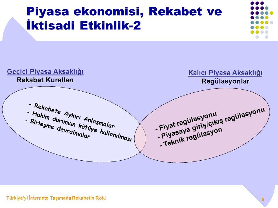 Piyasa ekonomisi, Rekabet ve İktisadi Etkinlik-2
