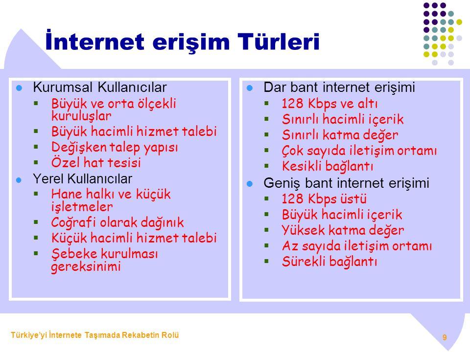 İnternet erişim Türleri