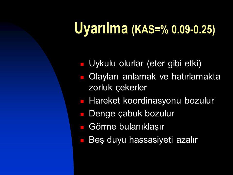 Uyarılma (KAS=% 0.09-0.25) Uykulu olurlar (eter gibi etki)