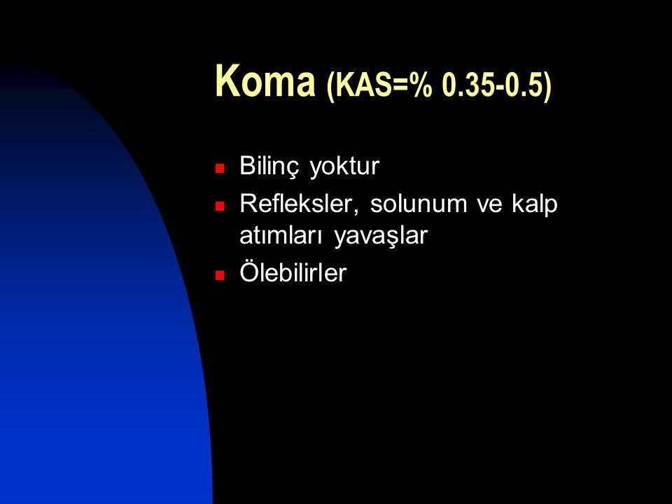 Koma (KAS=% 0.35-0.5) Bilinç yoktur