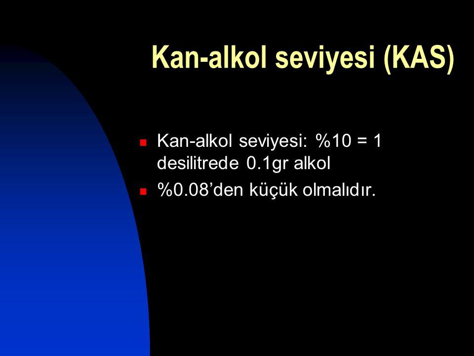 Kan-alkol seviyesi (KAS)