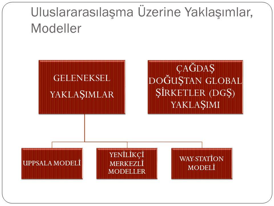 Uluslararasılaşma Üzerine Yaklaşımlar, Modeller