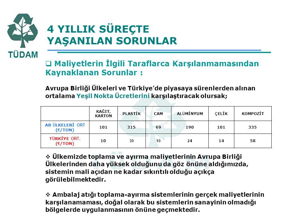 AB ÜLKELERİ ORT (€/TON)