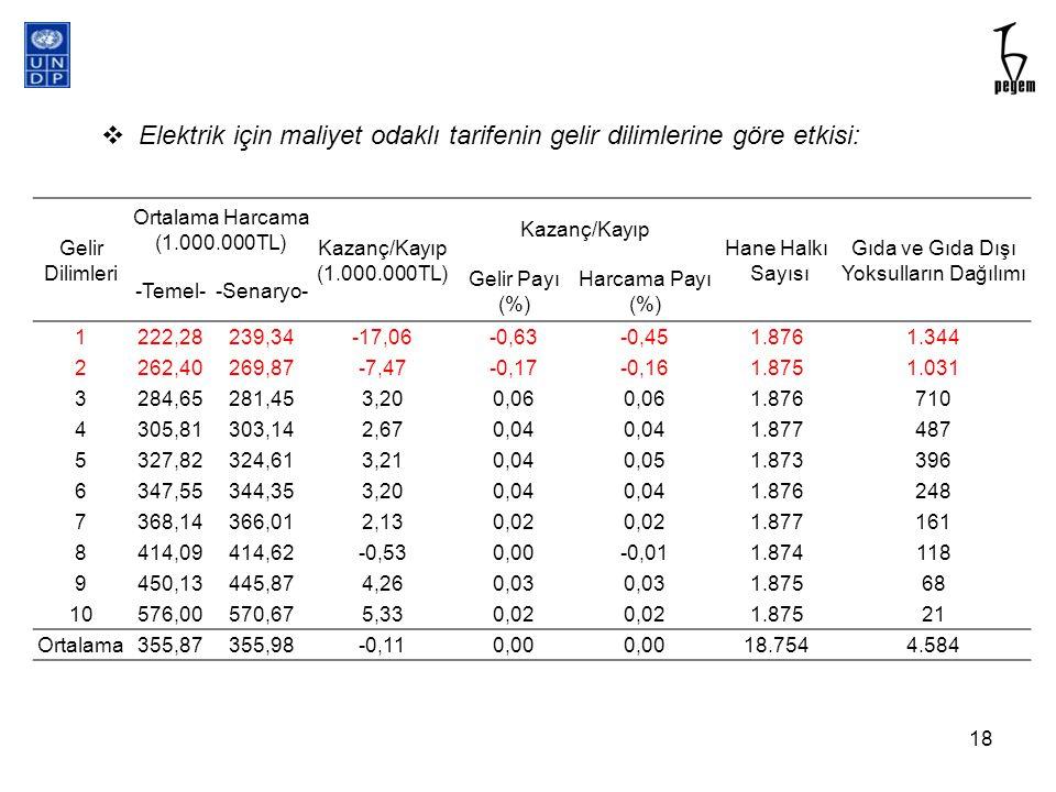 Elektrik için maliyet odaklı tarifenin gelir dilimlerine göre etkisi:
