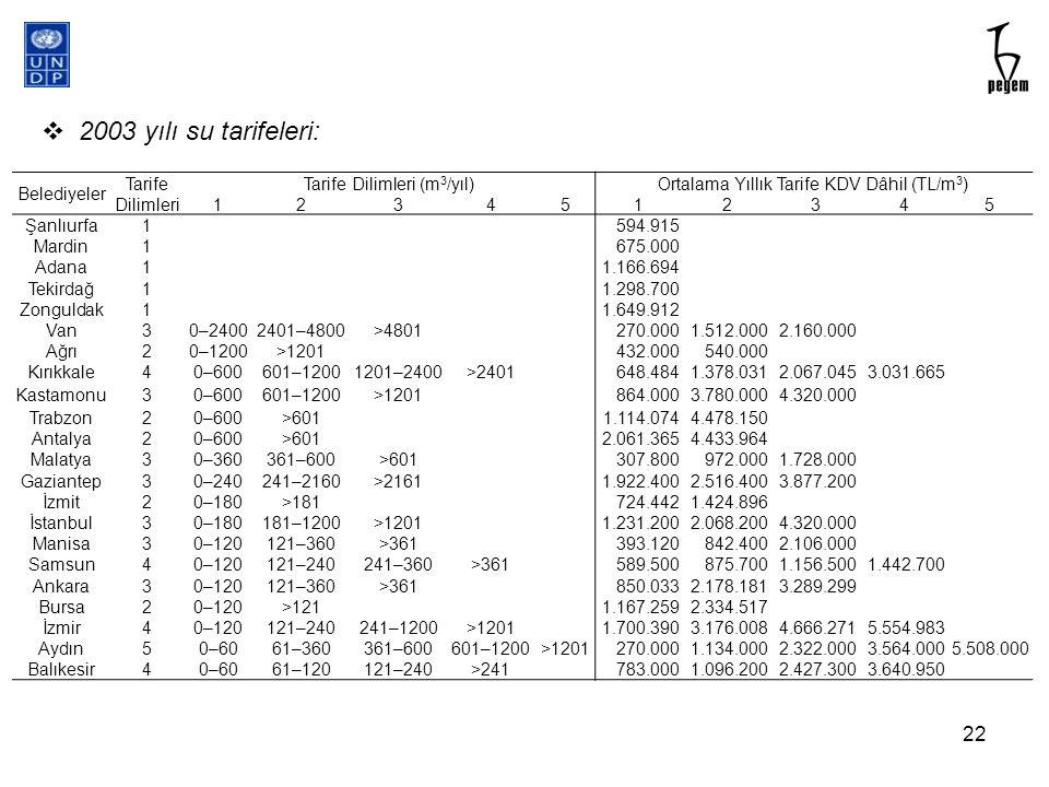 2003 yılı su tarifeleri: Belediyeler Tarife Dilimleri