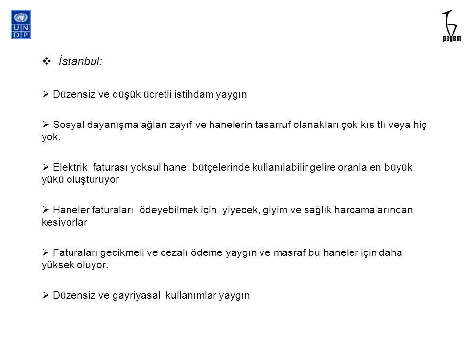 İstanbul: Düzensiz ve düşük ücretli istihdam yaygın