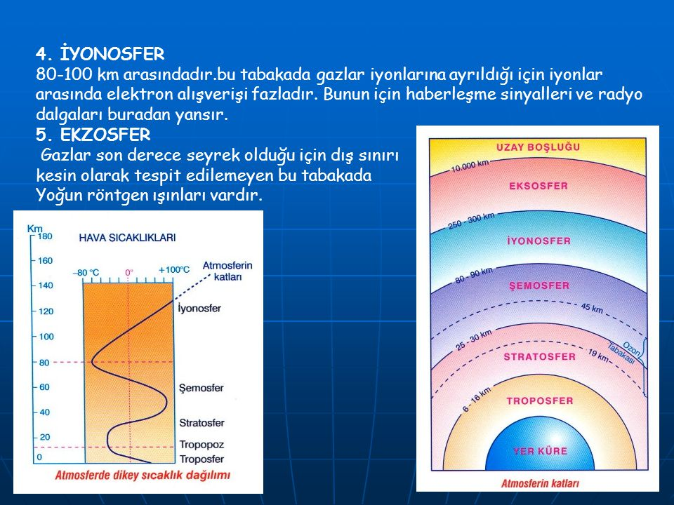 4. İYONOSFER