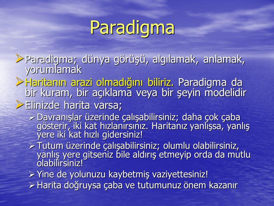 Paradigma Paradigma; dünya görüşü, algılamak, anlamak, yorumlamak