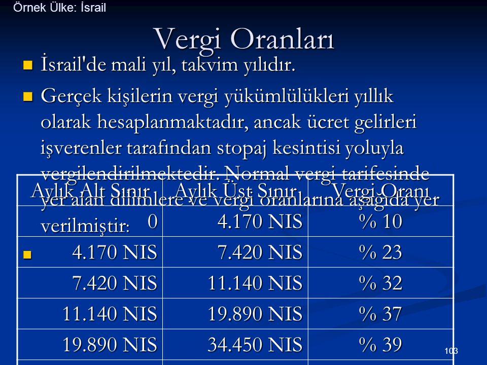 Vergi Oranları İsrail de mali yıl, takvim yılıdır.