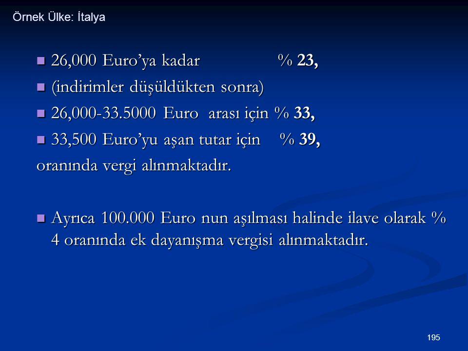 (indirimler düşüldükten sonra) 26,000-33.5000 Euro arası için % 33,