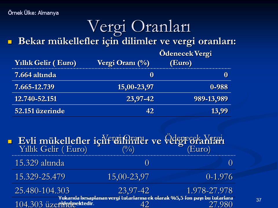 Vergi Oranları Bekar mükellefler için dilimler ve vergi oranları: