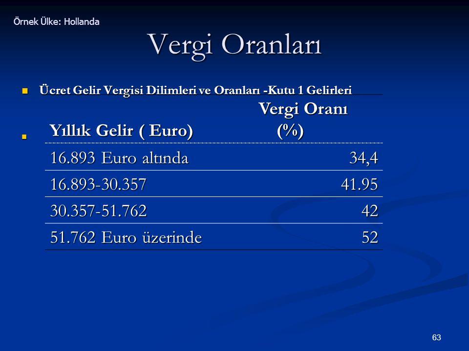 Vergi Oranları Yıllık Gelir ( Euro) Vergi Oranı (%)