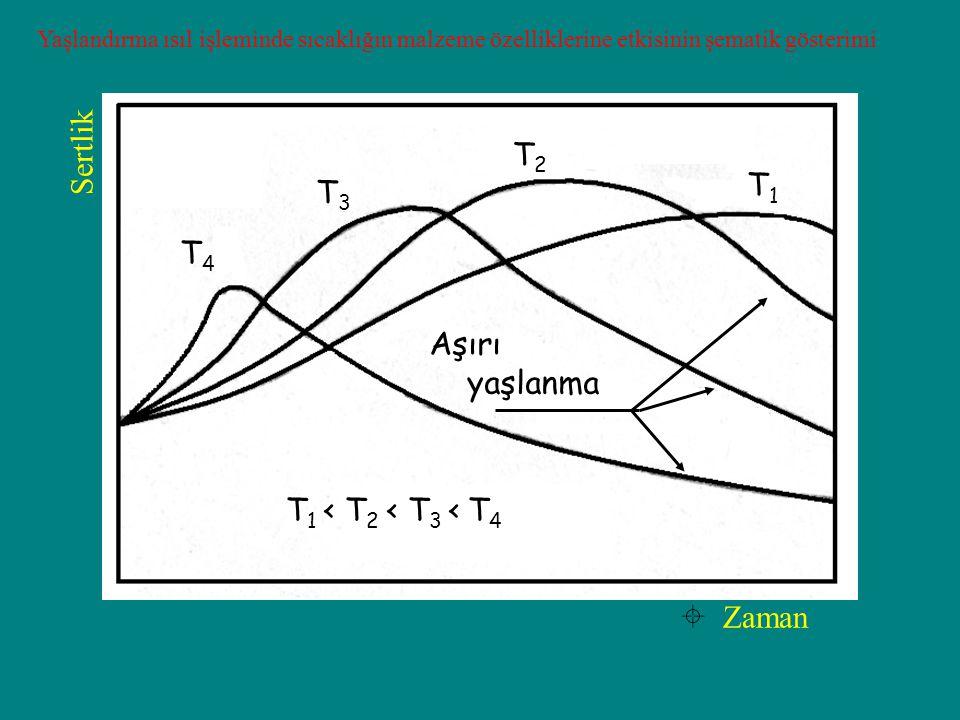 Sertlik T2 T1 T3 T4 Aşırı yaşlanma T1 < T2 < T3 < T4  Zaman