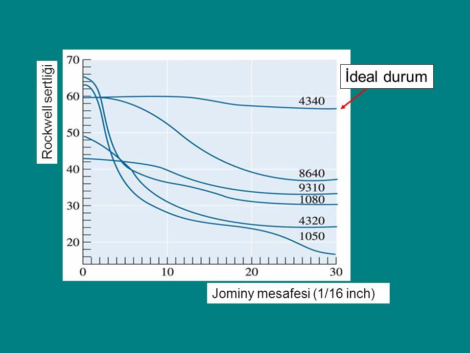 İdeal durum Rockwell sertliği Jominy mesafesi (1/16 inch)