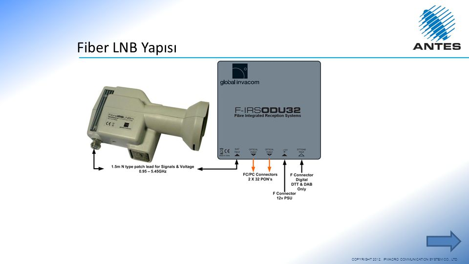 Fiber LNB Yapısı COPYRIGHT 2012. IPMACRO COMMUNICATION SYSTEM CO., LTD.