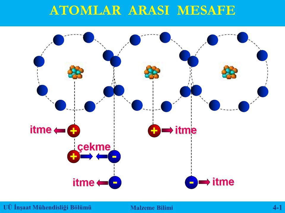 ATOMLAR ARASI MESAFE UÜ İnşaat Mühendisliği Bölümü Malzeme Bilimi 4-1