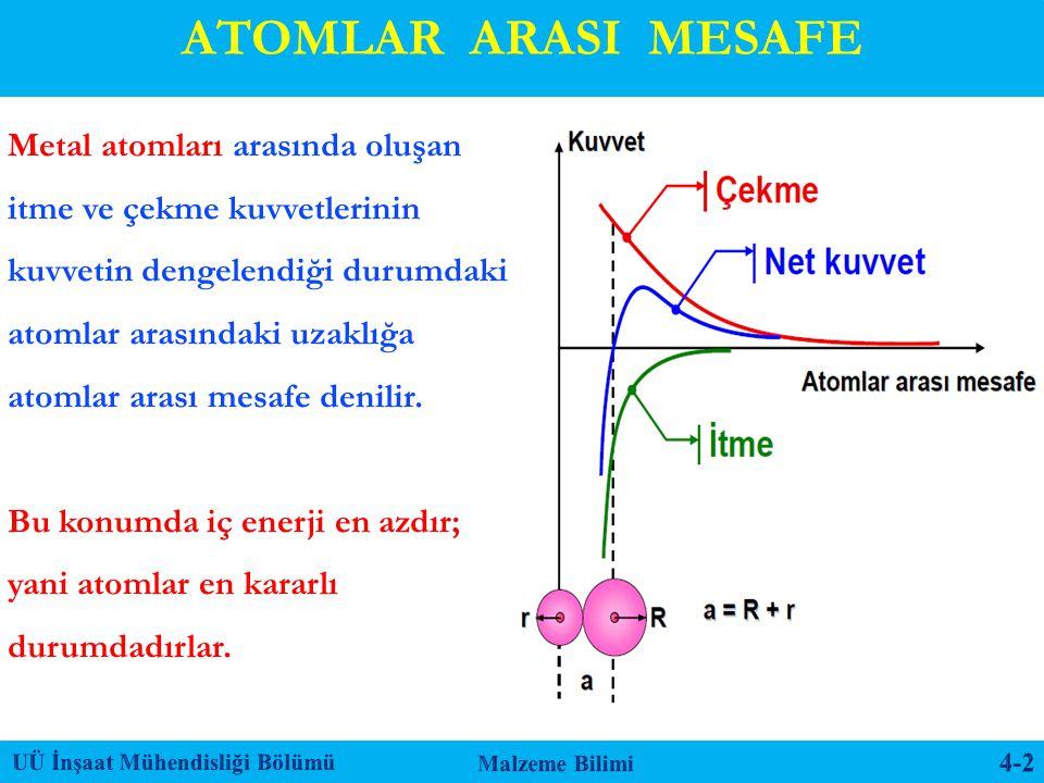 ATOMLAR ARASI MESAFE Metal atomları arasında oluşan itme ve çekme kuvvetlerinin kuvvetin dengelendiği durumdaki.