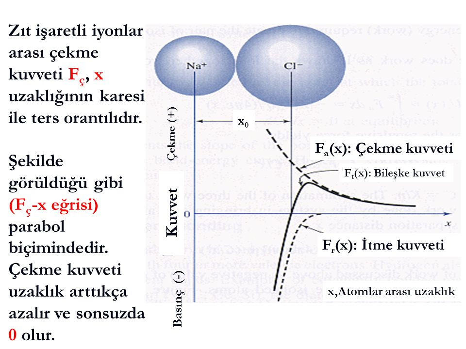 Zıt işaretli iyonlar arası çekme kuvveti Fç, x uzaklığının karesi ile ters orantılıdır.