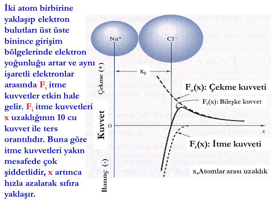 İki atom birbirine yaklaşıp elektron bulutları üst üste binince girişim bölgelerinde elektron yoğunluğu artar ve aynı işaretli elektronlar arasında Fi itme kuvvetler etkin hale gelir. Fi itme kuvvetleri x uzaklığının 10 cu kuvvet ile ters orantılıdır. Buna göre itme kuvvetleri yakın mesafede çok şiddetlidir, x artınca hızla azalarak sıfıra yaklaşır.