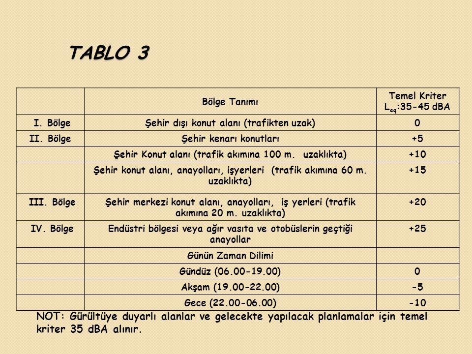 TABLO 3 Bölge Tanımı. Temel Kriter. Leq:35-45 dBA. I. Bölge. Şehir dışı konut alanı (trafikten uzak)