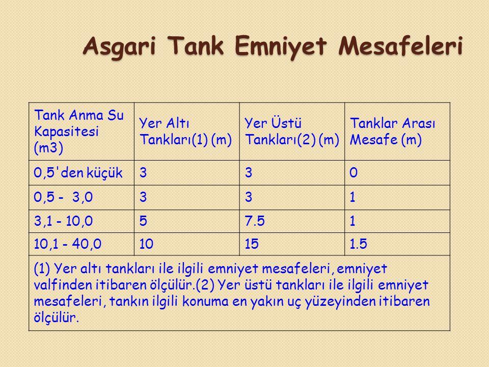 Asgari Tank Emniyet Mesafeleri