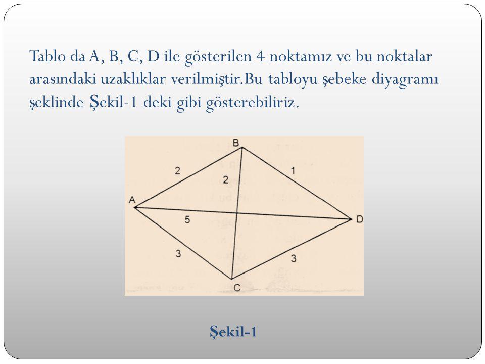 Tablo da A, B, C, D ile gösterilen 4 noktamız ve bu noktalar arasındaki uzaklıklar verilmiştir.Bu tabloyu şebeke diyagramı şeklinde Şekil-1 deki gibi gösterebiliriz.
