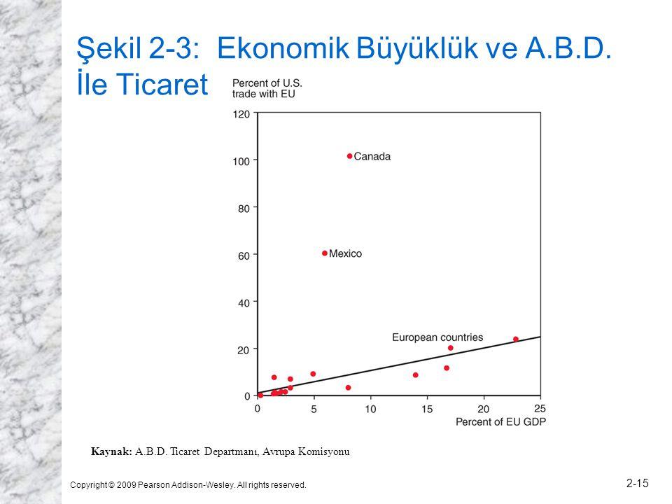 Şekil 2-3: Ekonomik Büyüklük ve A.B.D. İle Ticaret