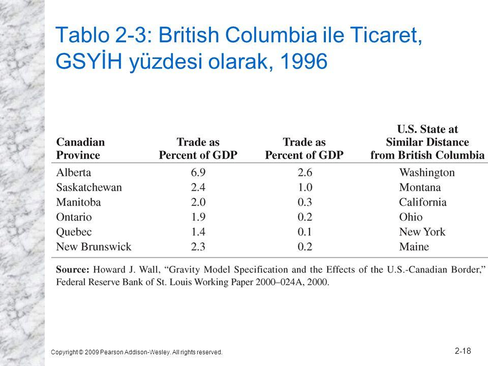 Tablo 2-3: British Columbia ile Ticaret, GSYİH yüzdesi olarak, 1996