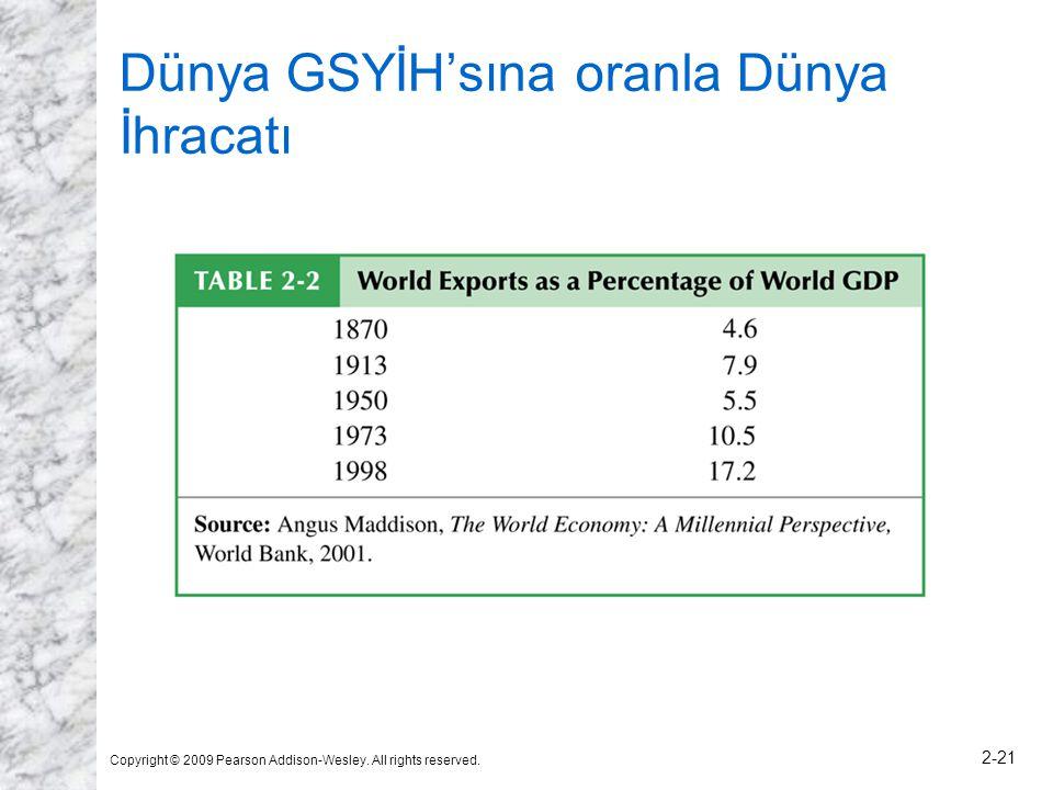 Dünya GSYİH'sına oranla Dünya İhracatı