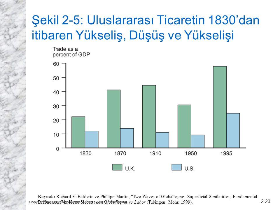 Şekil 2-5: Uluslararası Ticaretin 1830'dan itibaren Yükseliş, Düşüş ve Yükselişi