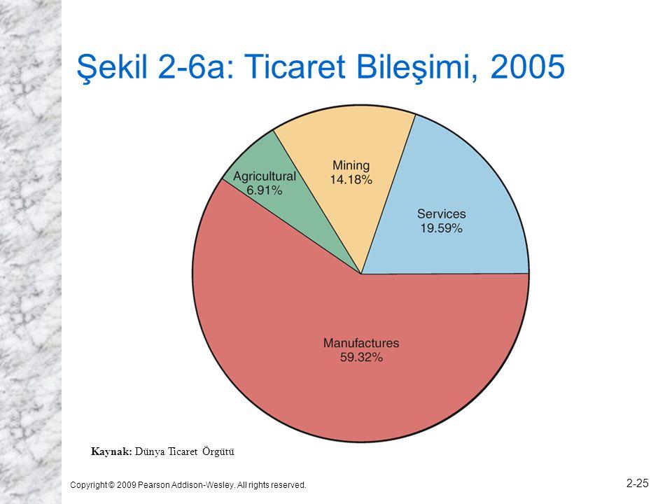 Şekil 2-6a: Ticaret Bileşimi, 2005