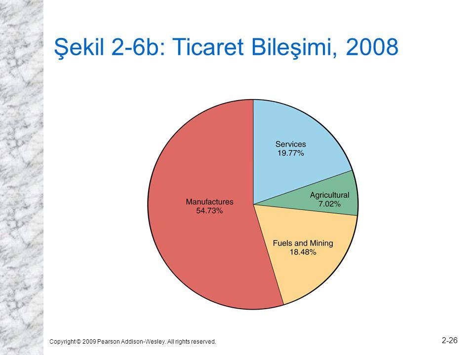 Şekil 2-6b: Ticaret Bileşimi, 2008