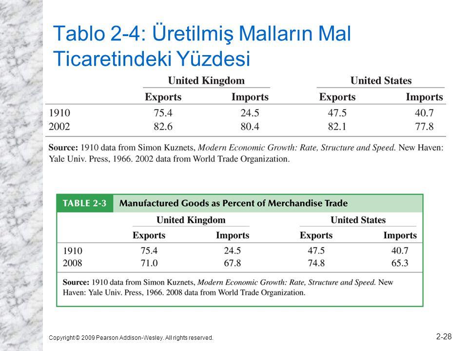 Tablo 2-4: Üretilmiş Malların Mal Ticaretindeki Yüzdesi