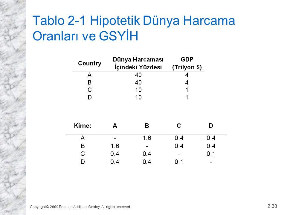 Tablo 2-1 Hipotetik Dünya Harcama Oranları ve GSYİH