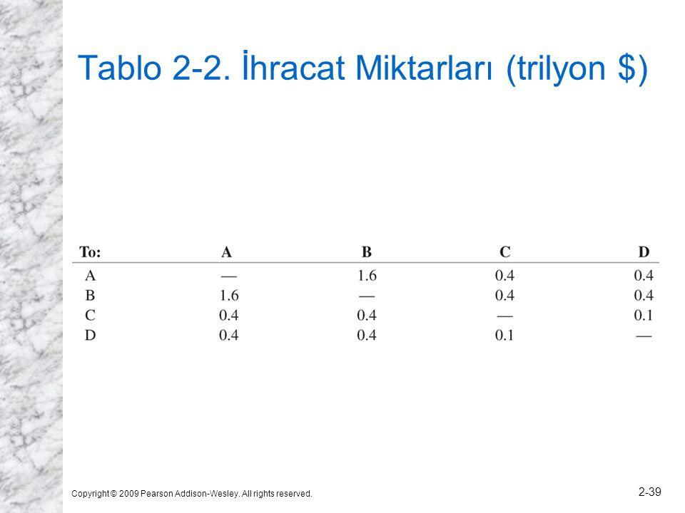 Tablo 2-2. İhracat Miktarları (trilyon $)