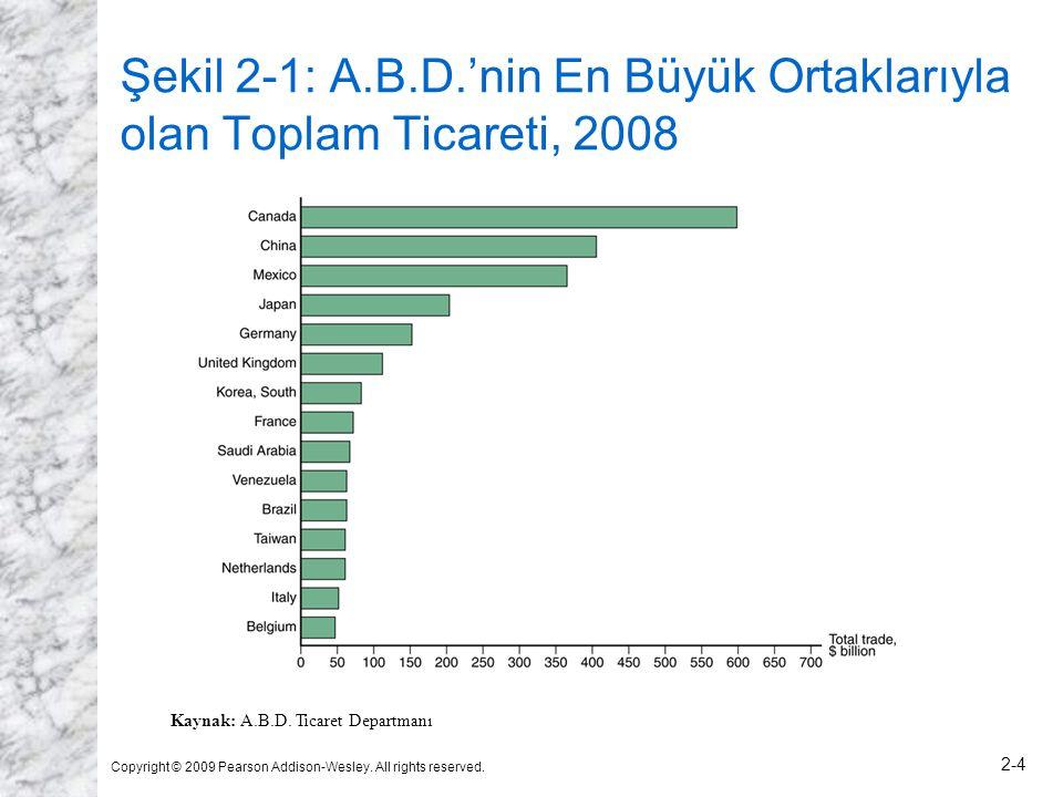 Şekil 2-1: A.B.D.'nin En Büyük Ortaklarıyla olan Toplam Ticareti, 2008