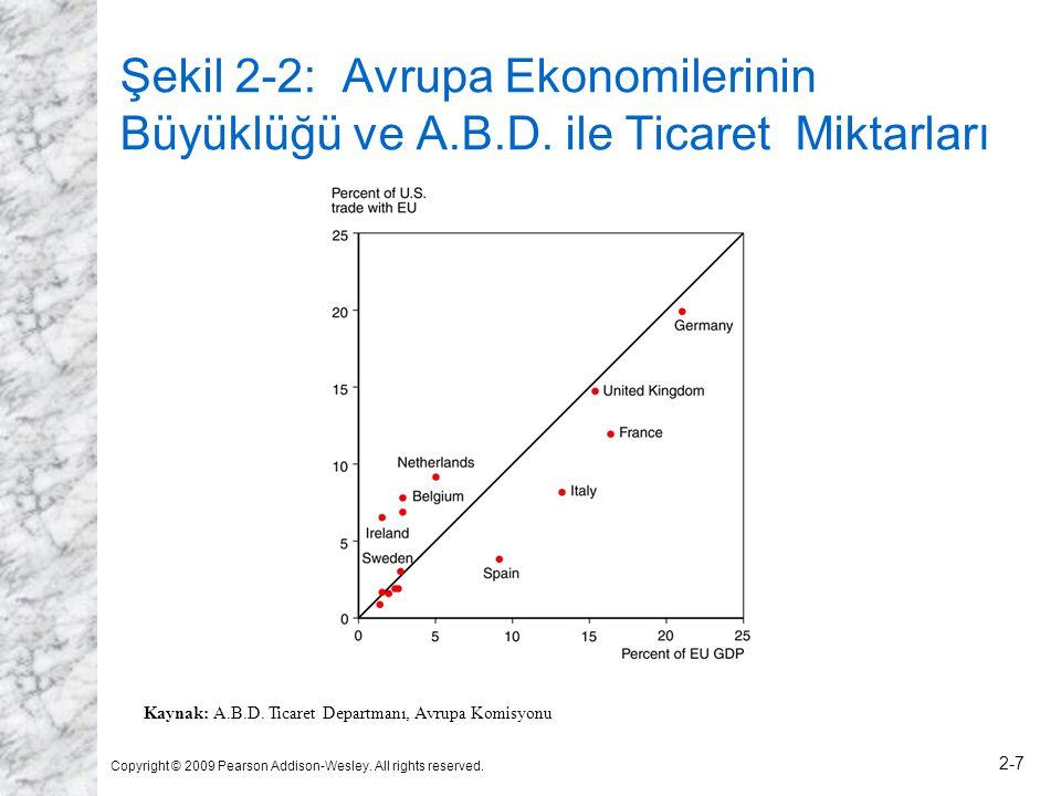 Şekil 2-2: Avrupa Ekonomilerinin Büyüklüğü ve A. B. D